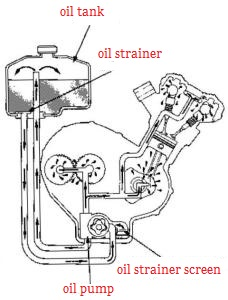 sistem pelumasan dry sump