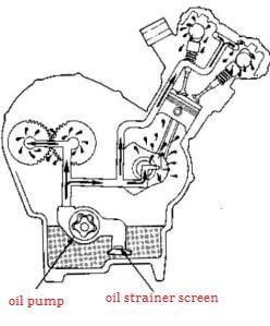 sistem pelumasan wet sump